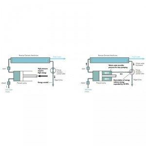 osmose-inverse-dessalinisateur